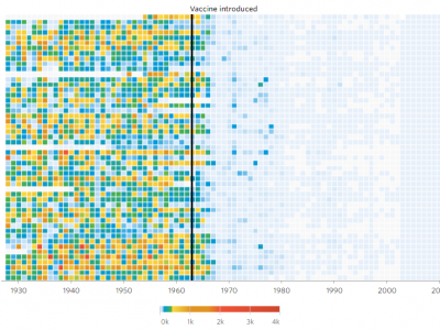 Battling Infectious Diseases in the 20th Century_ The Impact of Vaccines - WSJ